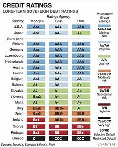 What is a credit rating downgrade? | World Economic Forum