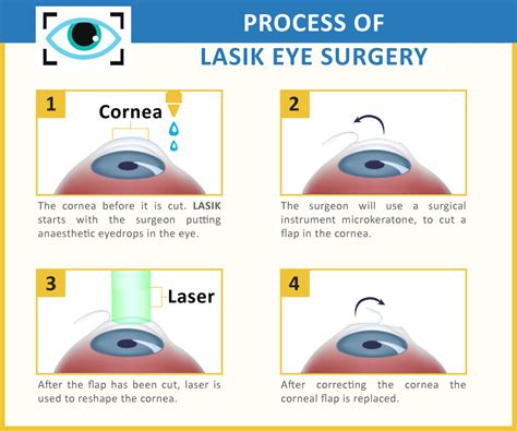 Eye Laser Surgery, Cost Of Laser Eye Surgery. Outpatient Rehab Long Island. Career Information Systems Att Uverse Netflix. Apply For Student Credit Card With No Credit. Google Remarketing Pixel Donate Car Minnesota. Best Undergraduate Business Schools In California. Wedding Planner Advertising Unr Social Work. Internet Providers Eugene Oregon. Open Source Manufacturing Execution System