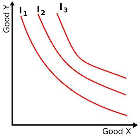 Slope Of Indifference Curve by Indifference Curve Wikipedia