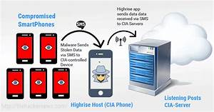 How CIA Agents Covertly Steal Data From Hacked Smartphones ...