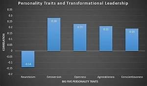 Characteristics – United States Institute of Leadership ...