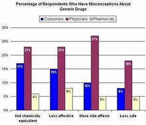 Pharma Marketing Blog: Generics: Physicians Less Informed ...