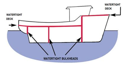 Catamaran System Meaning by Plato Is Stability Of Fishing Vessels Watertight And