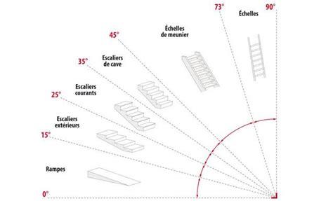 as 20 melhores ideias de calcul escalier no dimension escalier dimens 245 es da escada