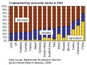 industry sectors | Service desert Germany
