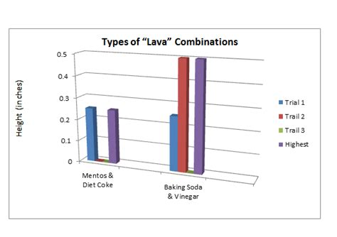 Lava L Experiment Results by Data Table Results Graph Stacia S Science Fair Project