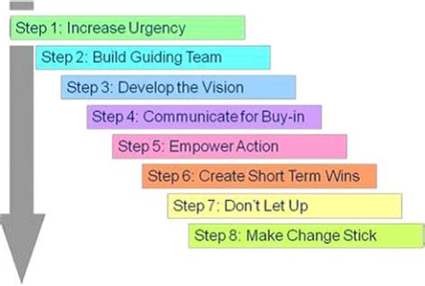Kotter Step 7 by Kotter S 8 Step Model Of Change