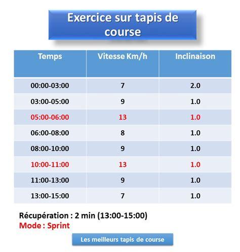exercice combin 233 sur tapis de course et v 233 lo elliptique