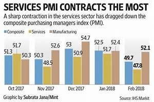 Composite PMI shows private sector activity contracted in ...