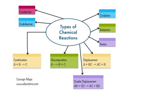 Cbse Papers, Questions, Answers, Mcq  Cbse Class 10 Science Chemical Reactions And Equations