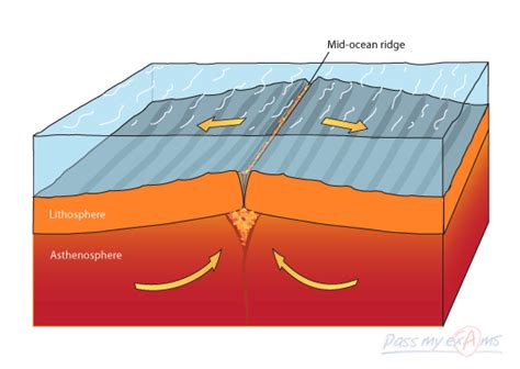 tectonic plate motion divergent boundaries pass my exams easy revision notes for gsce