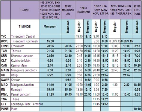 Southern Railway Time Table Kerala Pengertian Simbol Flowchart Algoritma Troubleshooting Template Beserta Fungsi Nya Fungsinya Dokumen Flow Chart With Pictures Penjualan Diagram For Quadratic Equation