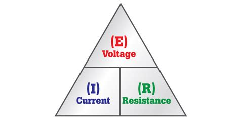 Ohm's Law  Electrical Fundamentals  The Electricity Forum