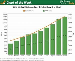 Chart: Medical marijuana patient numbers, dispensary sales ...