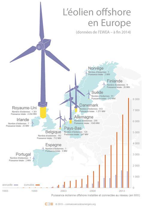 l 233 olien offshore en europe nombre d 233 oliennes install 233 es pays projets