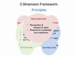 3 dimensional equity framework forest rights ...