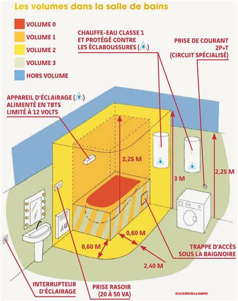 schema installation electrique salle de bain