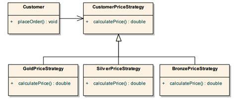 java design pattern for context sensitive representation