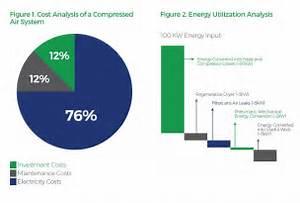 Energy Efficiency Over View - Hertz Compressors