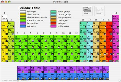 Periodic Table X  Chemistry, Coming Your Way