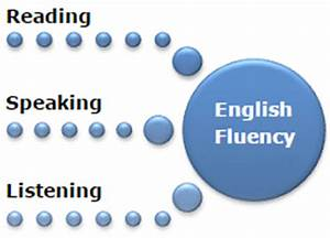 Learn English Speaking and Improve your Spoken English ...