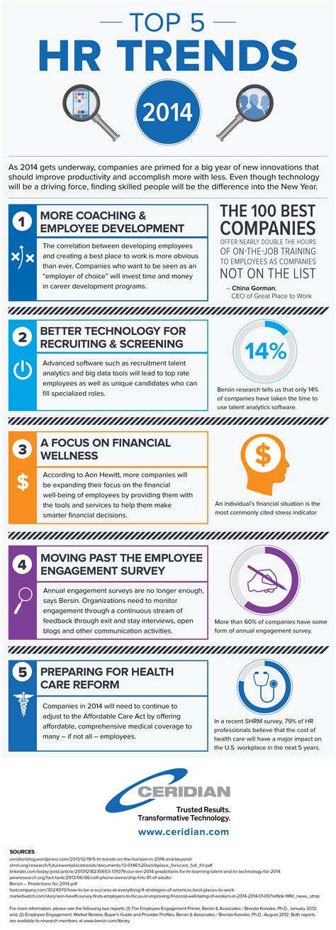 Infographic 5 Trends In Hr For 2014 And Beyond Ceridian
