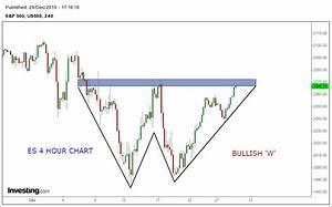 Stock Market Chart Analysis: S&P 500 Futures Bullish ...