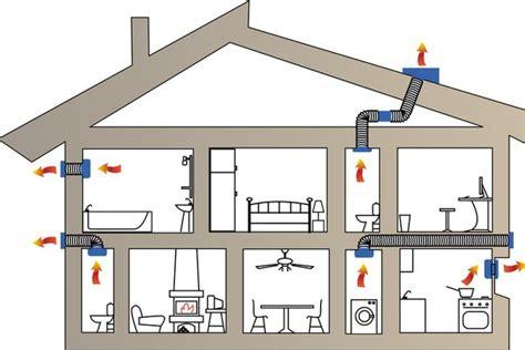 radiateur schema chauffage ventilation electrique salle de bain