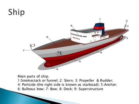 Ship Parts Names by D F M Sea Transport