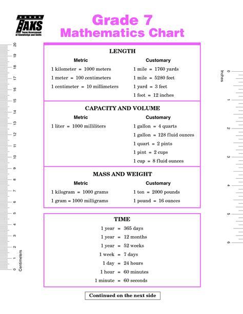 Staar Math Formula Chart 8th Grade  Seventh Grade Mathematics Formula Chart Worksheets For Kids