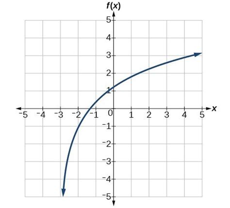 Graphing Transformations Of Logarithmic Functions  Precalculus I