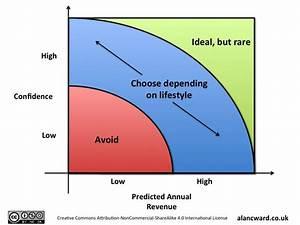 4 box model for deciding on the future - part 2 - Alan Ward