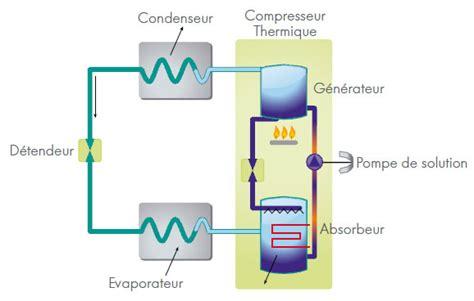 la pompe 224 chaleur qui utilise l 233 nergie gaz