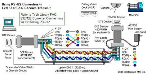 Using Rs422 Converters To Extend Rs232 Receivetransmit