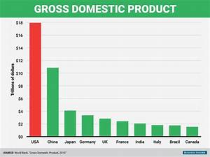 16 charts that show why America is the most amazing ...