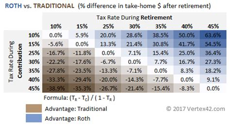 Traditional Vs Roth Ira Calculator. Months Of The Year In French. How To Develop Your Own App Dodge Dealers Wv. Dr Flowers Grove City Ohio Baked Brooklyn Ny. What Can Help Lower Back Pain. How To Get Early Childhood Certification. Forensic Science Bachelor Degree. List Of All Colleges And Universities. Landlords Residential Property Insurance