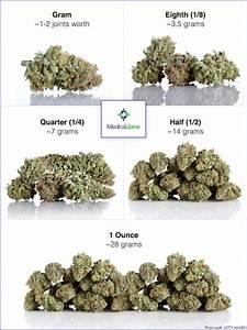 Marijuana: What's In The Weight? / CannaSOS