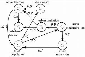 Sustainability | Free Full-Text | Research on Steady ...