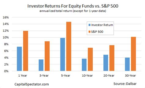 Investor Returns Vs Market Returns The Failure Endures. Masters Health Informatics Online. Online Law Schools In Florida. Credit Card Processing Costco. Business Certificates Online. Best Credit Card For College Students With No Credit. Best Art Schools In Texas Jeep Dealers In Nj. Small Business Loan Information. Examples Of Electronic Medical Records