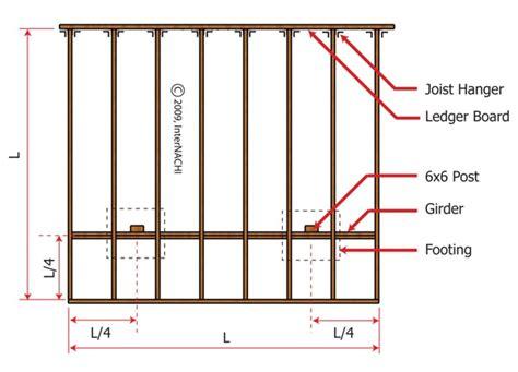 deck building deck building parts