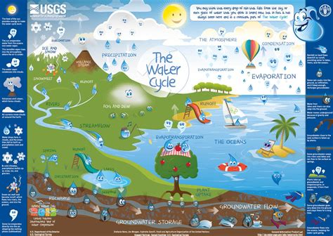 Kat's Rambles The Hydrologic Cycle