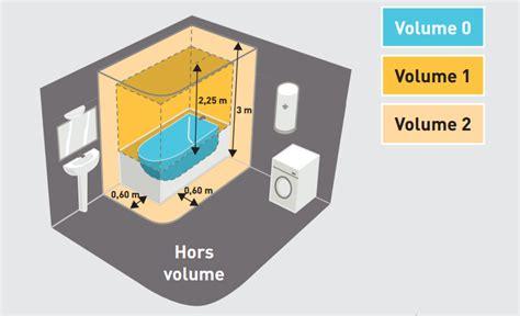 electricit 233 les normes pour la salle de bain bienchezmoi