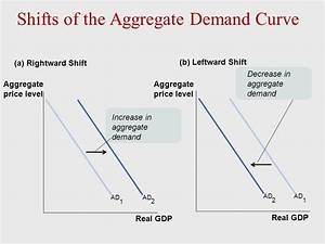 Aggregate Demand and Aggregate Supply - ppt download