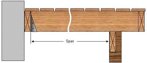calculating deck floor joist spans part 1