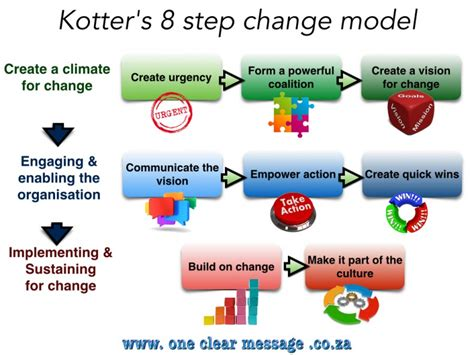 Kotter Suggests That Leadership And Management by Using Kotter S 8 Step Organisational Change Model