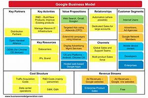 Business Model Canvas, Lean Canvas : même combat? – Engine ...