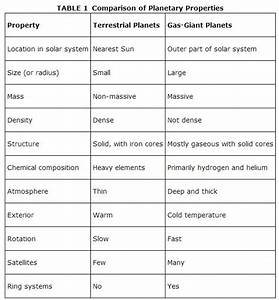Terrestrial Planets, Gas‐Giant Planets