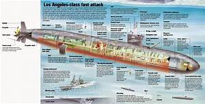 United States Navy: Los Angeles Class SSN