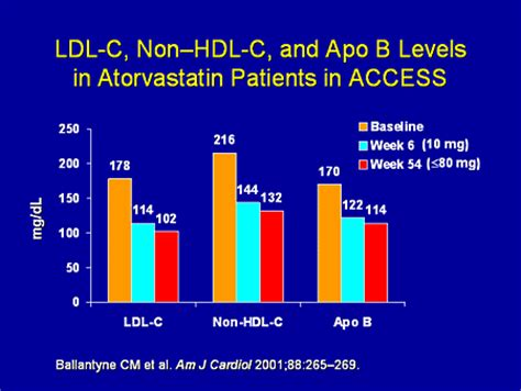 a new of the treatment of dyslipidemia cardiovascular risk reduction through emerging
