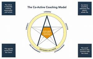 The Co-Active Coaching Model | Crowe Associates